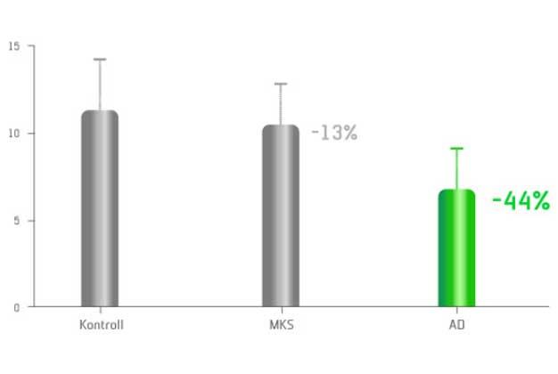 Minskat antal synapser vid mild kognitiv svikt och Alzheimers sjukdom jämfört med kontrollgrupp (3)