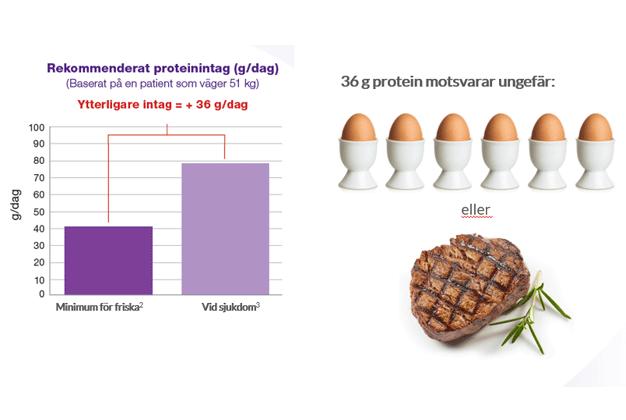 TA Frailty Ökat proteinbehov Nutricia