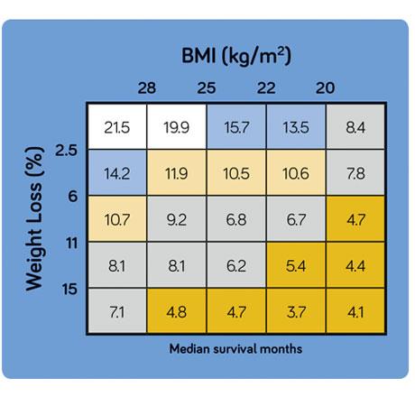 Viktförlust och BMI Nutricia Sverige 2020